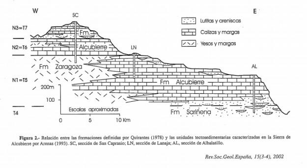 GEOLOGIA ALCUBIERRE SIERRA